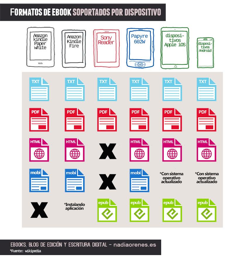 Esquema con los formatos de lectura soportados por los principales dispositivos.
