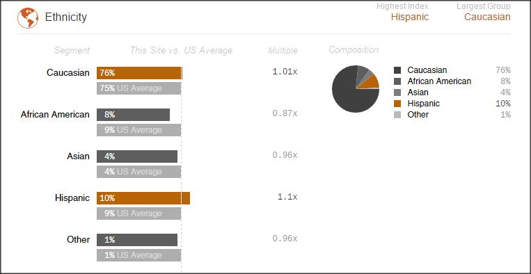 Gráfico con estadísticas de uso de GoodReads que indica que el 10% de usuarios son de habla hispana.