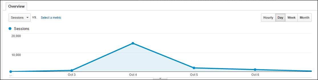 Una captura de un gráfico de Google Analytics donde se aprecia una repentina subida de visitas.