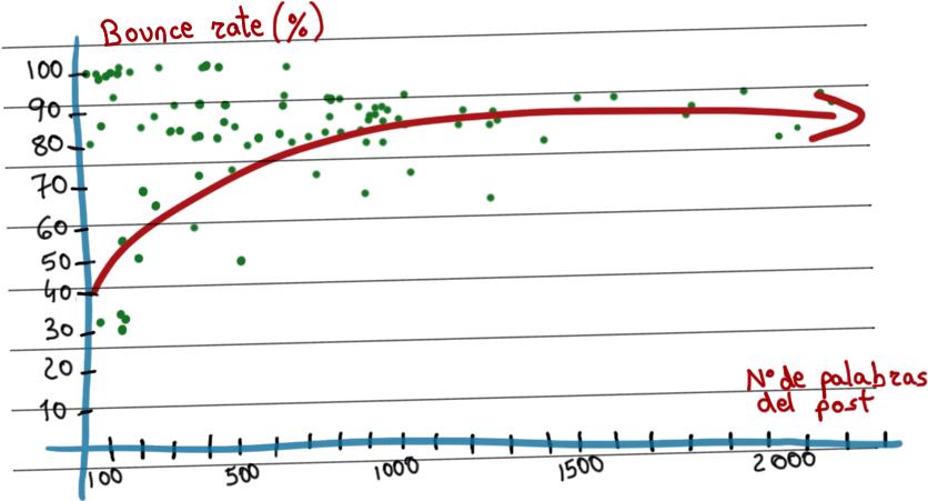 longitud-bounce-rate