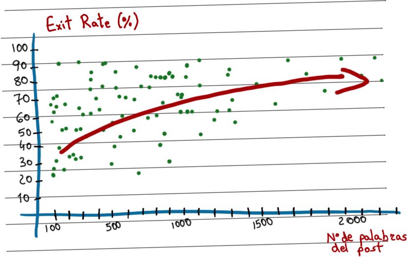 longitud-exit-rate