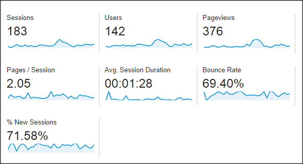 Situation of the bounce rate in Google Analytics reports.